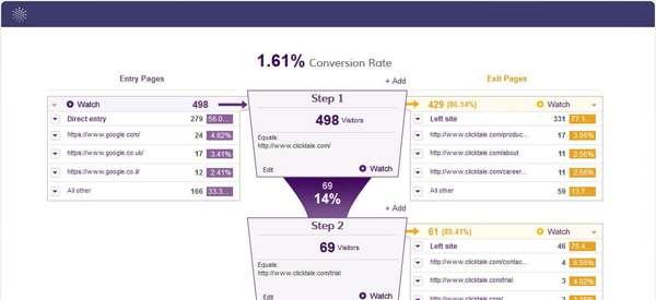 clicktale Marketing Tools