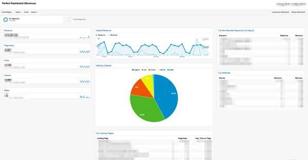 Google Analytics Dashboard Templates GrowthHit - Google analytics dashboard templates